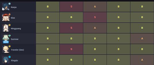 Daftar Tier Karakter Genshin Impact Lengkap